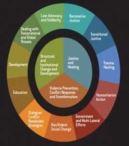 Wheel of possible career paths