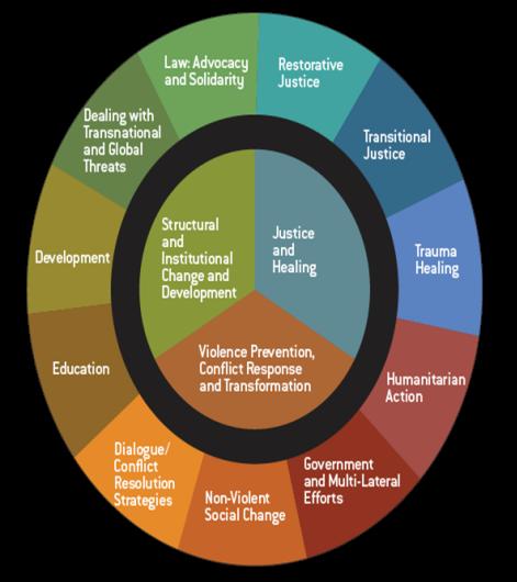 Wheel of careers
