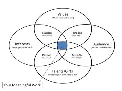 meaning work diagram